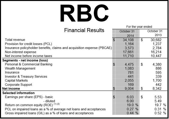 Royal Bank of Canada Financial 2014