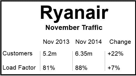 Ryanair Nov 2014 Traffic