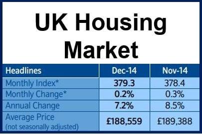 UK Housing Market Dec 2014
