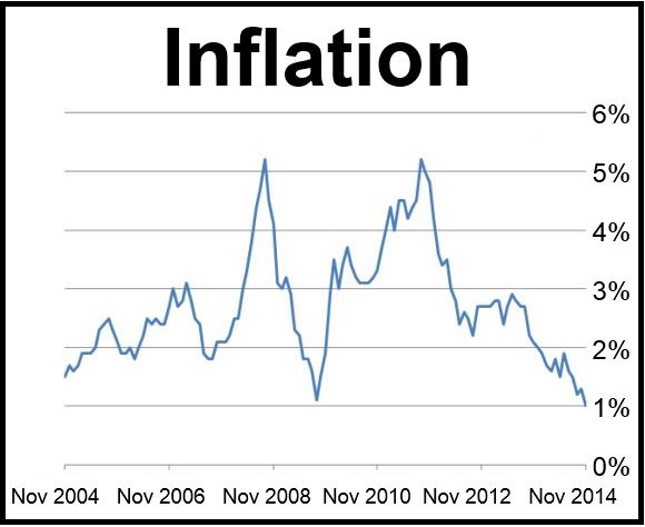 UK inflation over 10 years
