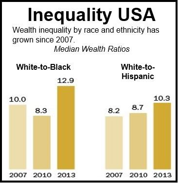 Wealth ratios different race