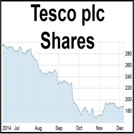 Tesco Shares