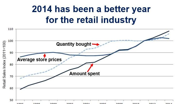 2014 a good retail year UK