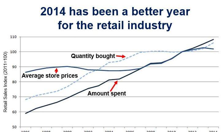 2014 a good retail year UK