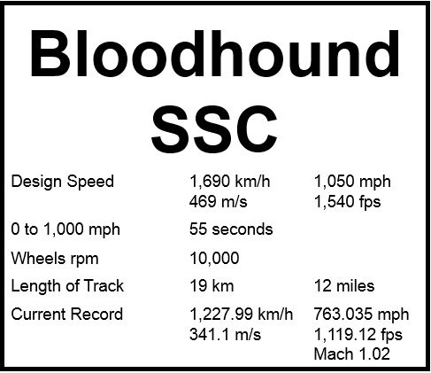 Bloodhound SSC speed