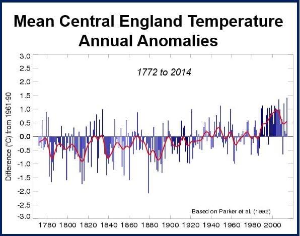 CET 2014 warmest year