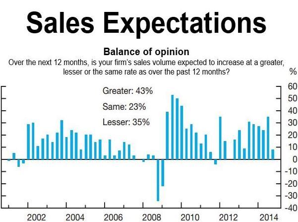 Canada sales expectations