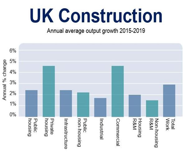 UK Construction Growth