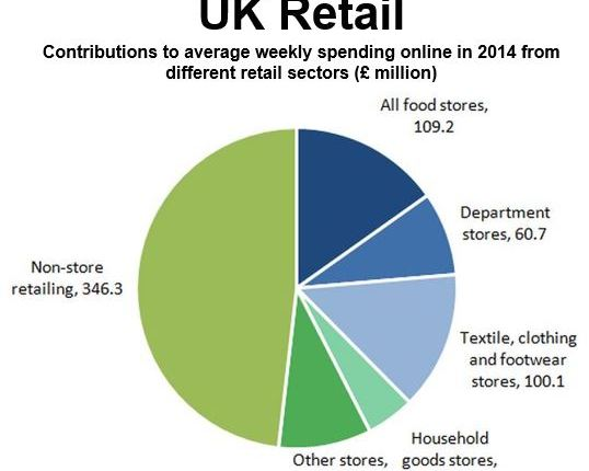 Retail sales 2014 UK