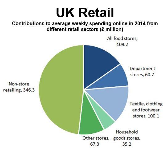 Retail sales 2014 UK