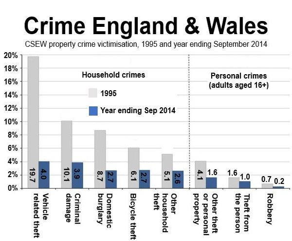 Crime England and Wales