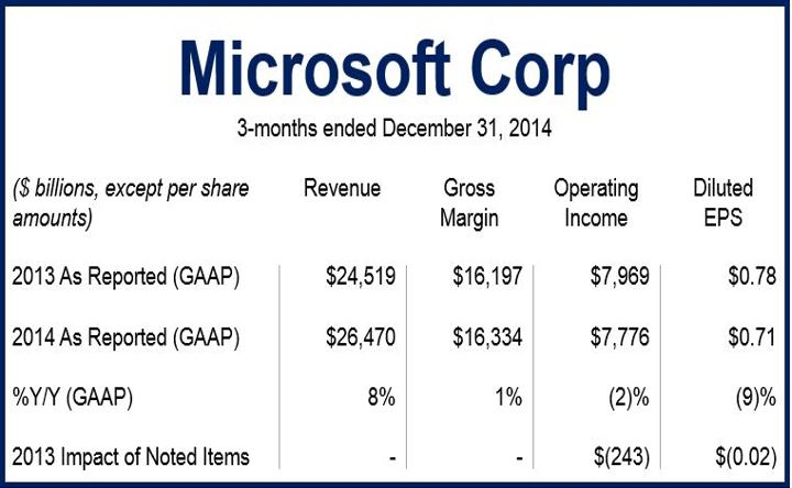 Microsoft Financials