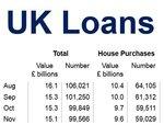 Mortgage Approvals UK Nov 2014