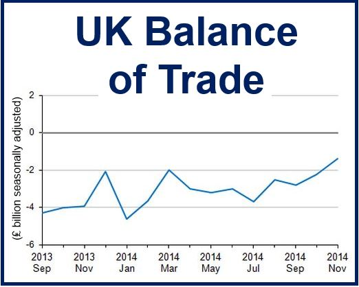 UK balance of trade Nov 2014