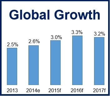 World Bank Global Growth Forecast
