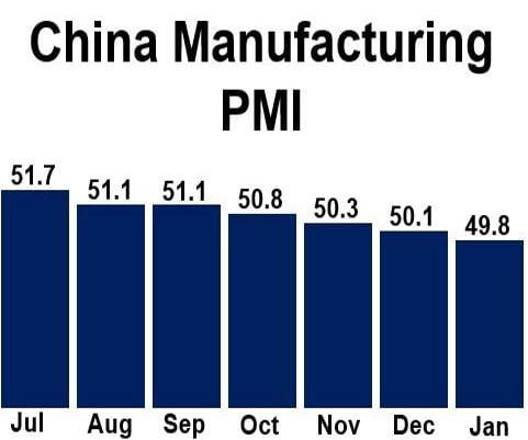China Manufacturing PMI Jan 2015