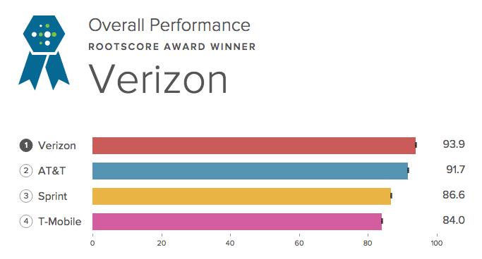 Verizon Top Network