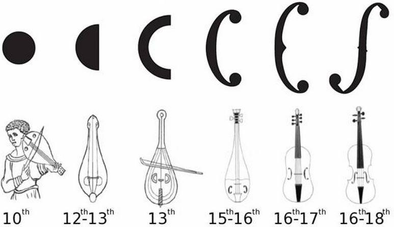 Violin acoustics