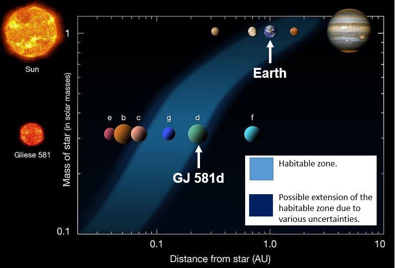 astronomy goldilocks - 796×541
