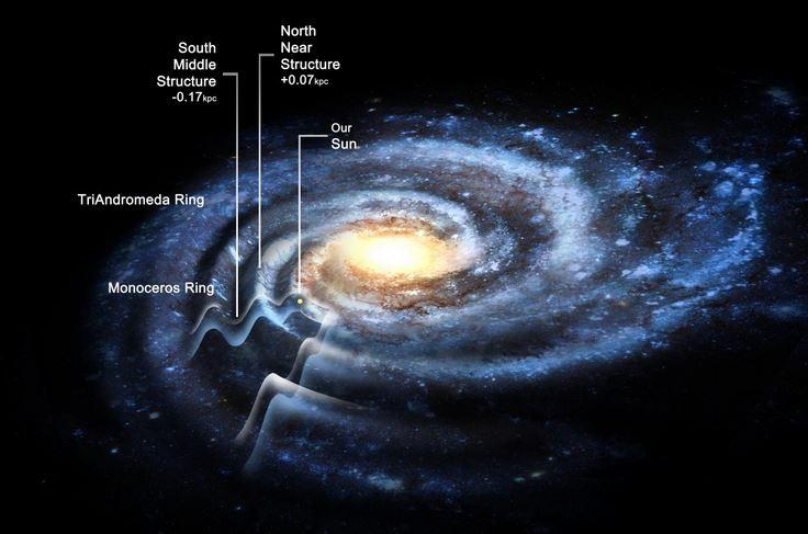 Ripplied Milky Way