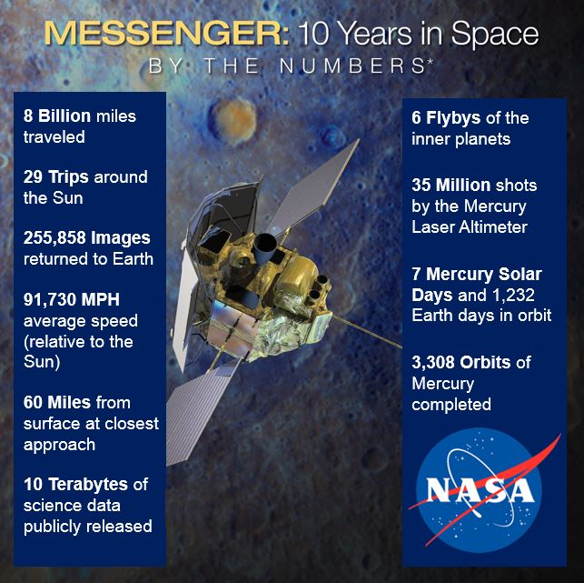 Messenger 10 years