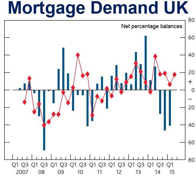 Mortgage Demand UK