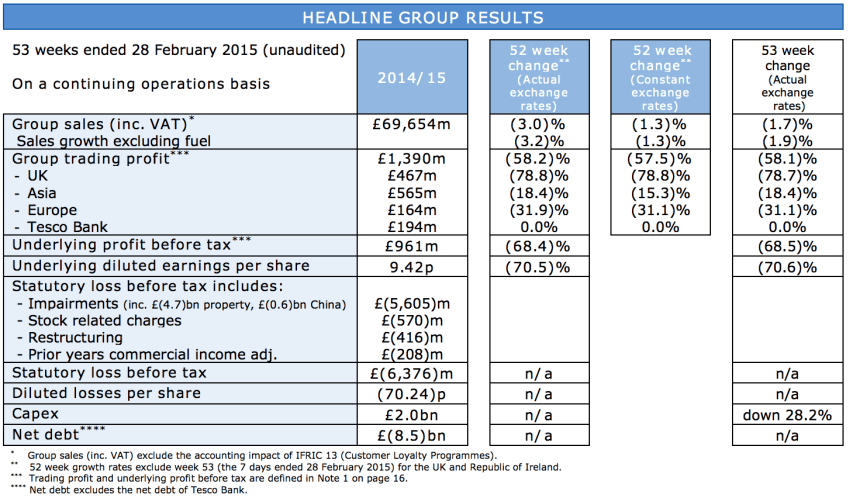 Tesco Fiscal 2014/15 results