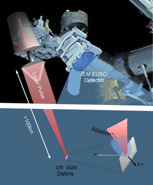 Space laser gun