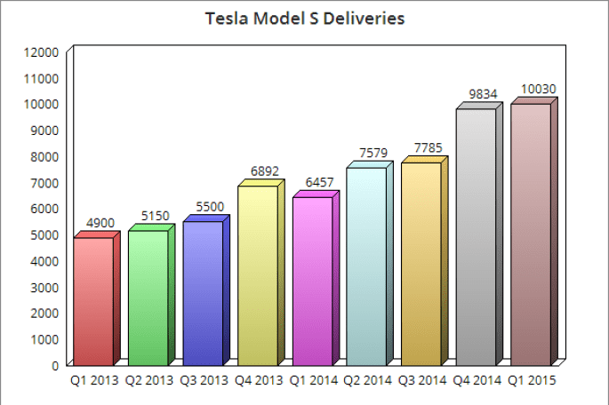Tesla Model S Deliveries
