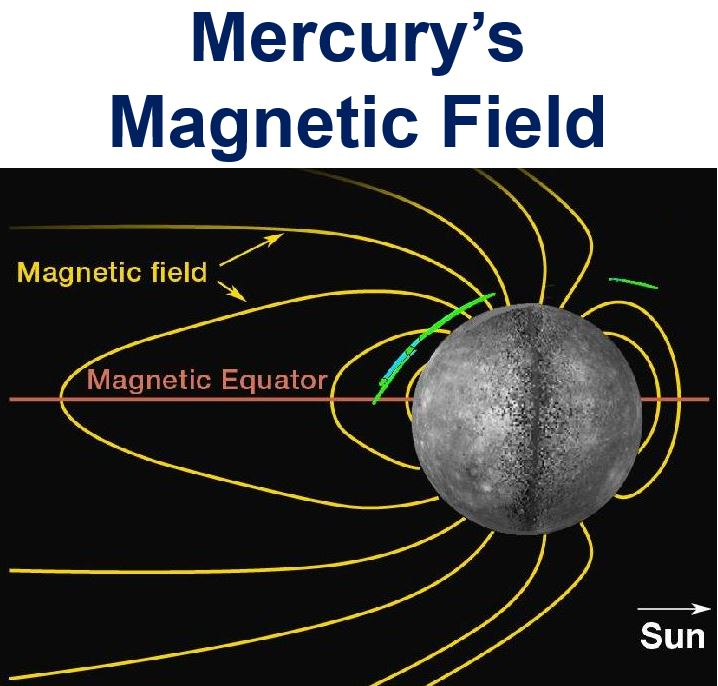 Mercury Magnetic Field