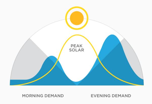 solar energy peak