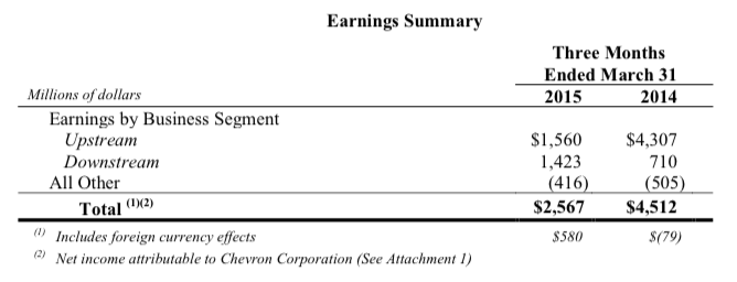 Chevron Corp Earnings Summary