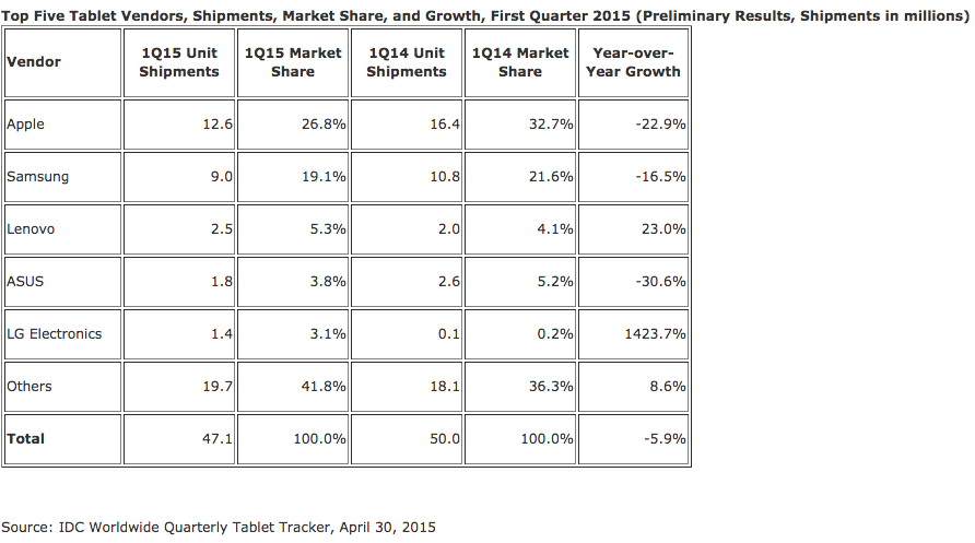 Tablet shipments first quarter 2015