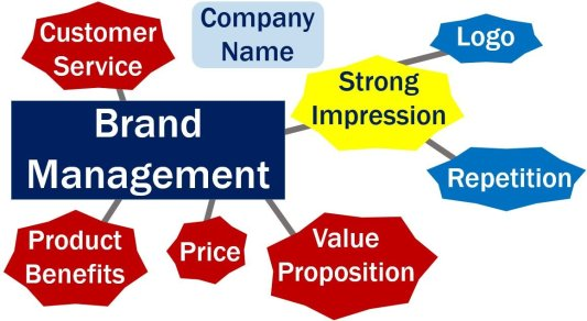 Brand management chart with features