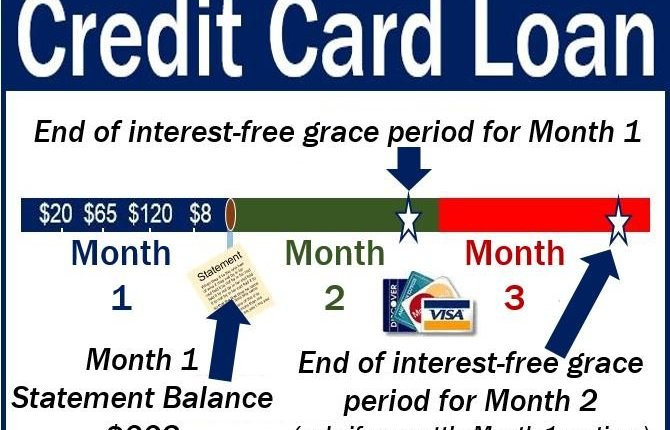 Credit Card Loan – image explaining meaning with examples