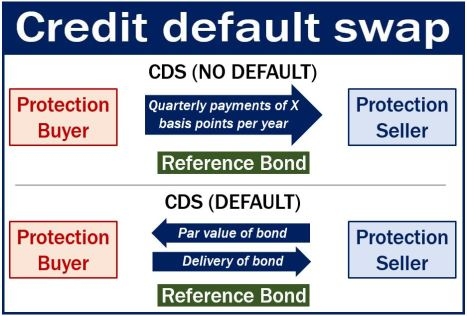 Credit default swap - definition and meaning - Market Business News