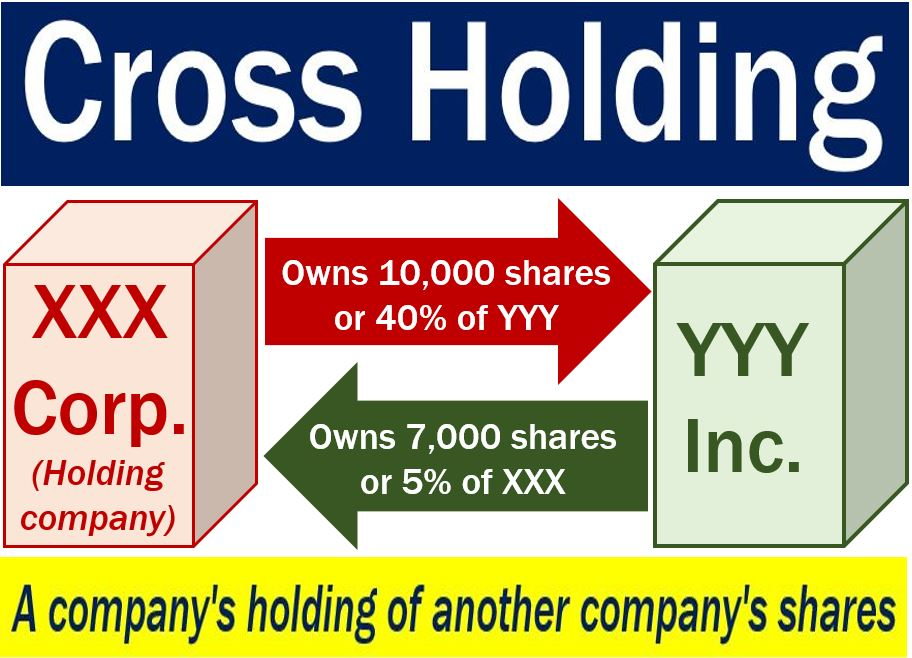 Cross Holding Definition And Meaning Market Business News