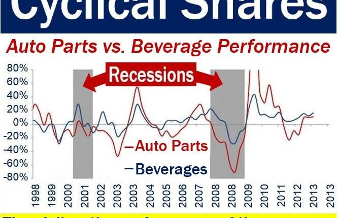 Cyclical shares – image showing their prices during recessions