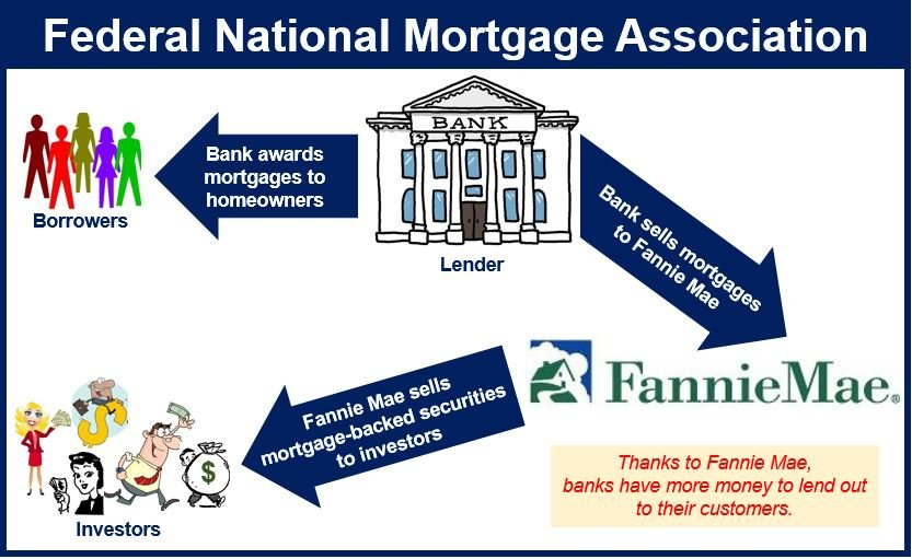 Federal National Mortgage Association