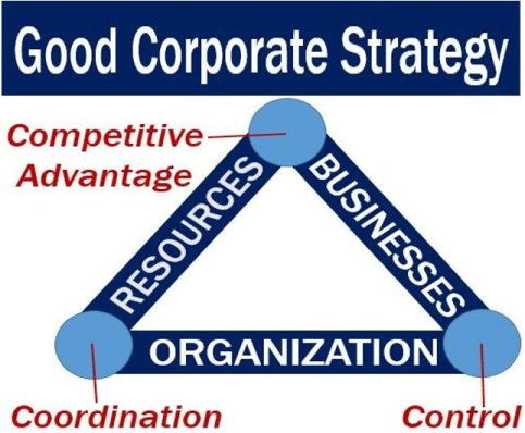 Good corporate strategy - image