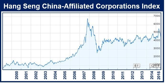 Hang Seng China Affiliated Corporations Index