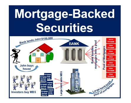 Mortgage backed securities thumbnail