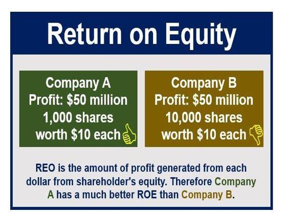 Return on Equity thumbnail