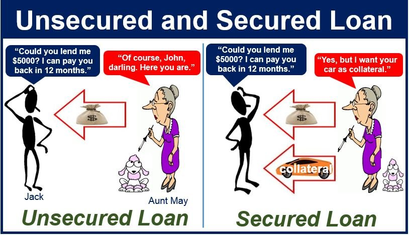 Unsecured Loan Definition >> What Is An Unsecured Loan Definition And Meaning Market Business News
