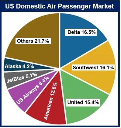 Air passenger market US