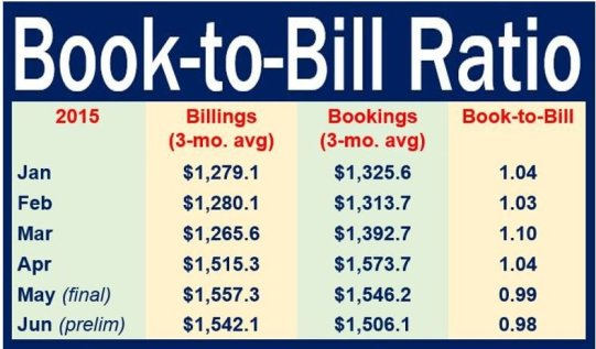 Book-to-Bill ratio - 2015 example