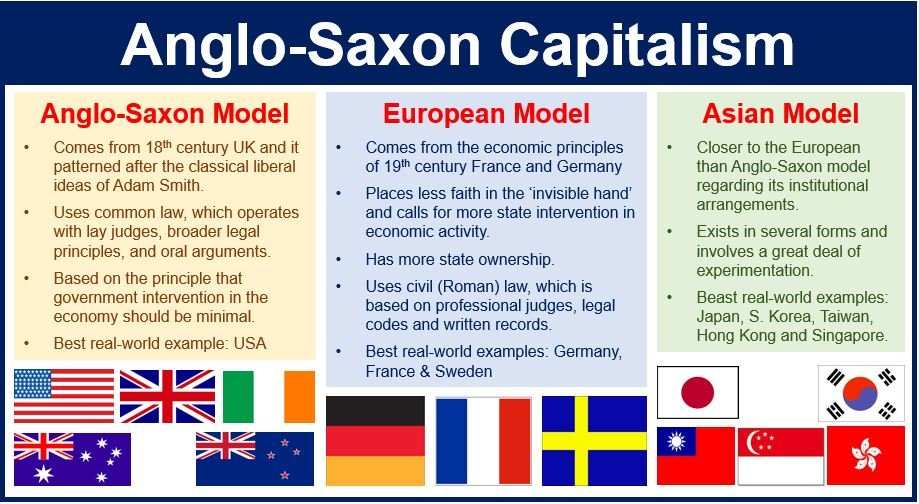 Anglo Saxon Capitalism Market Business News