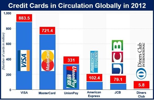 Credit card - numbers in circulation