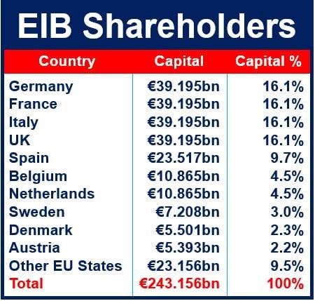 EIB Shareholders