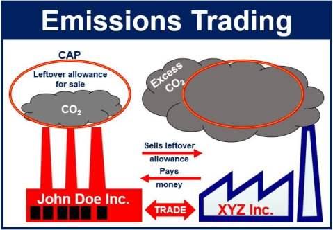 Emissions trading - carbon market